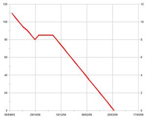 graph10dec08.png